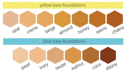 oxygenetix color chart