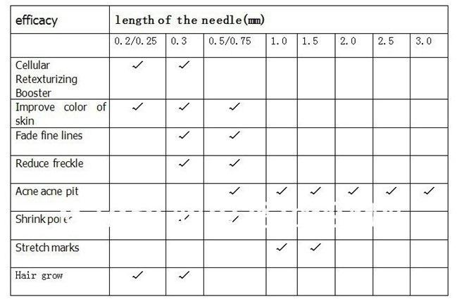 micro needle length chart